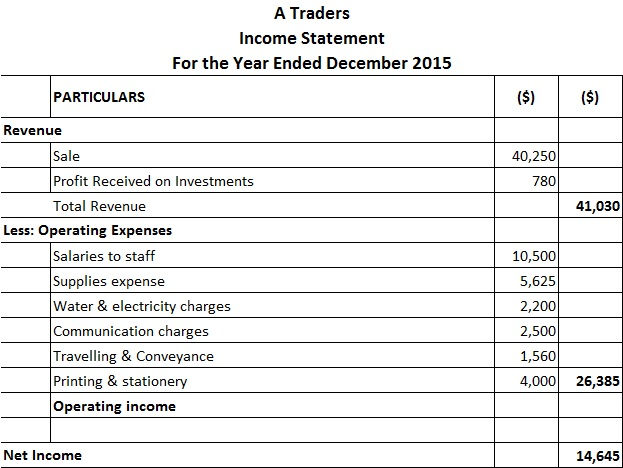 Income Statement | Format | Examples | Types