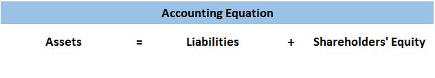 Accounting Equation for Corporations