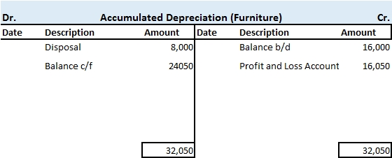 Indirect Method Cash Flow Working